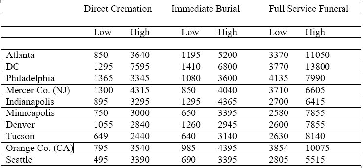 table of funeral prices for several cities and several funeral options